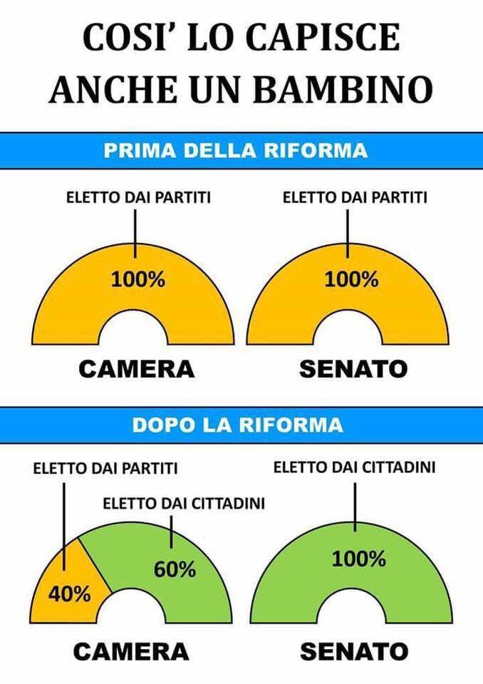 La mente dei bambini capirebbe subito che una bugia la for Dove si riunisce il parlamento italiano